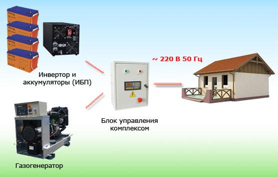 """Принцип работы оборудования для создания бесперебойного электроснабжения дома """" """"РеспектСтрой"""" - строительная компания"""